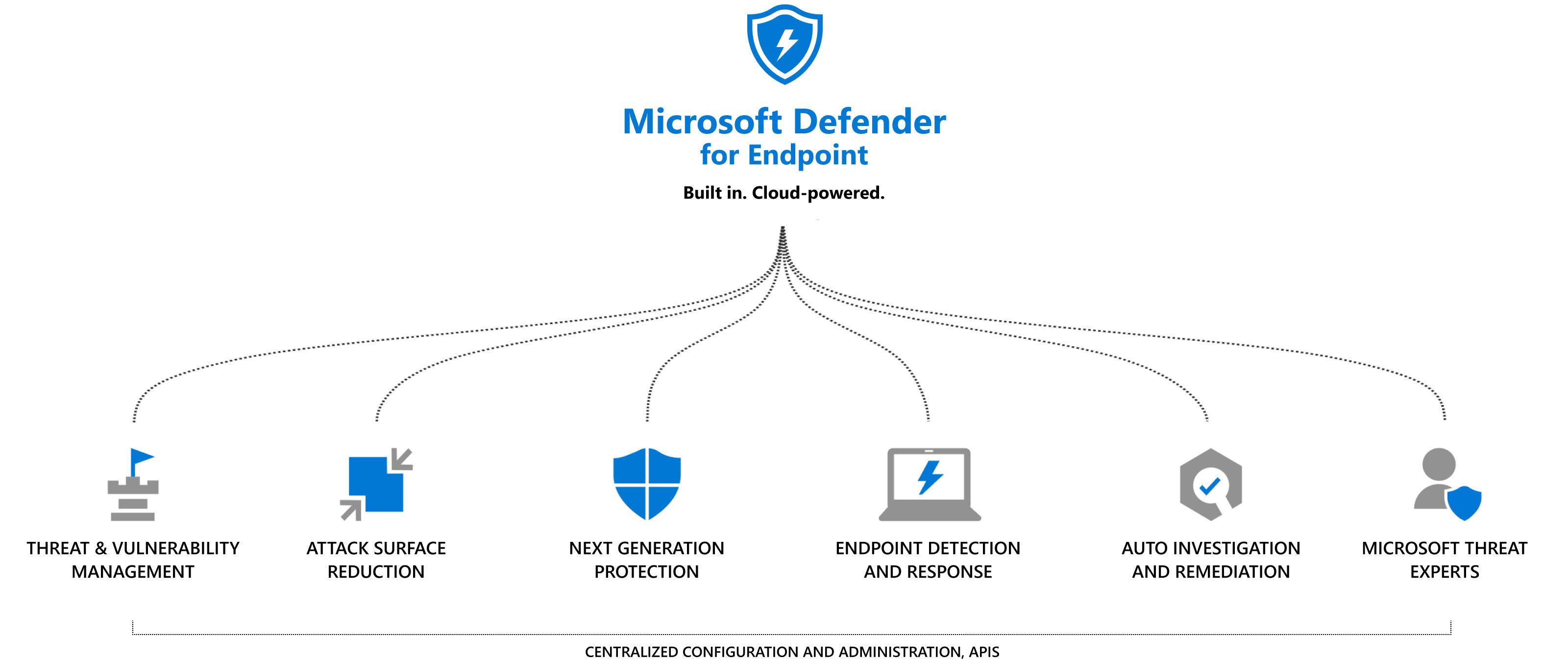 Overview Microsoft MDFE